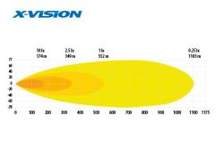 X-VISION D-MAXX LED KAUKOVALO 10-32V 180W