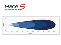 Led-kaukovalo X-vision Race S2