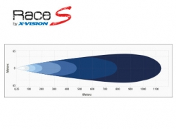 Led-kaukovalo X-vision Race S4