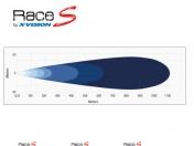 Led-kaukovalo X-vision Race S8